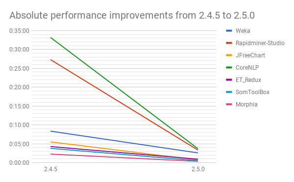 Absolute performance improvement