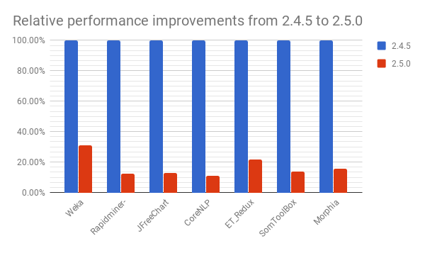 Relative performance improvement